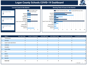 COVID Dashboard Screenshot